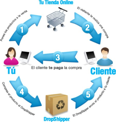 Drop Shipping - vender productos de terceros